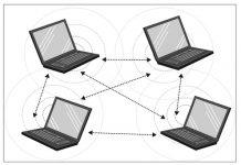 آموزش اتصال دو لپتاپ به هم بدون روتر